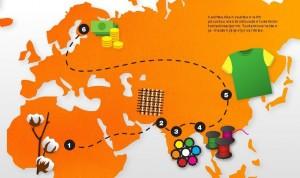 Vaatetuotantokartta